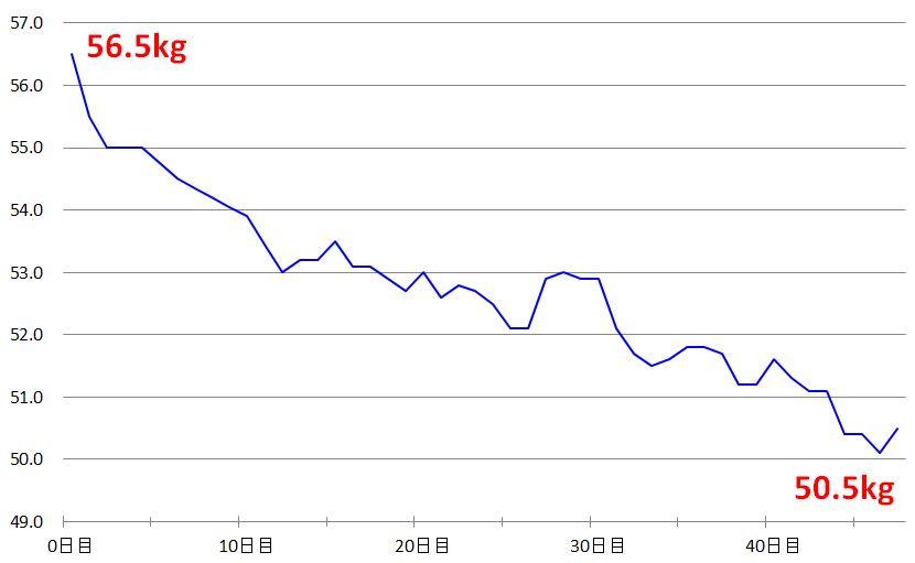 AK_グラフ