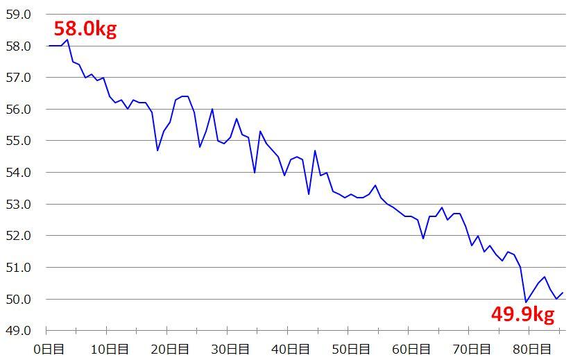 NA_グラフ