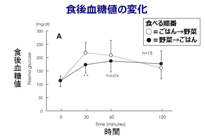 食後血糖値の変化